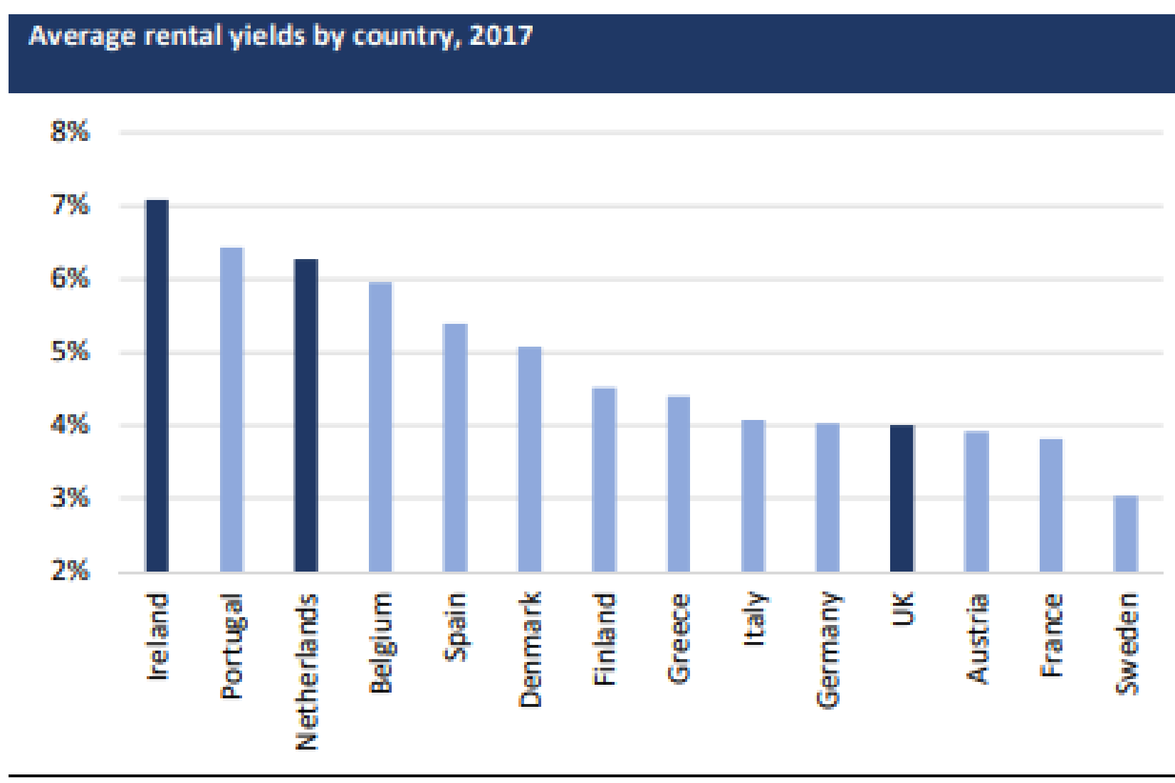 Source: WorldFirst 2017. Note current yields may be different given the extent of house and rent price changes in the past year
